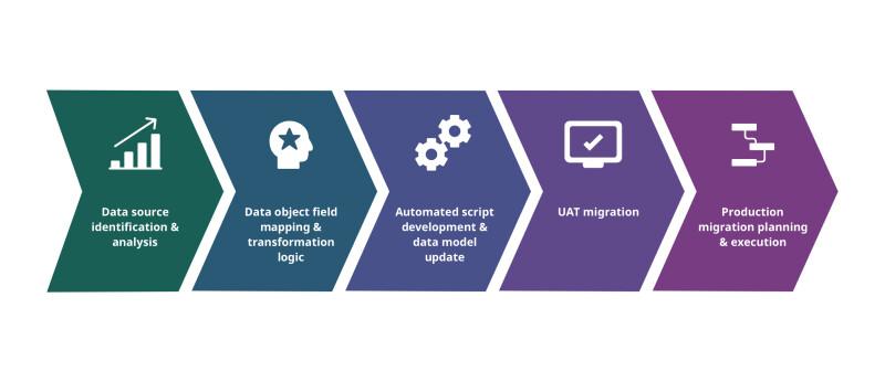 Content migration process infographic