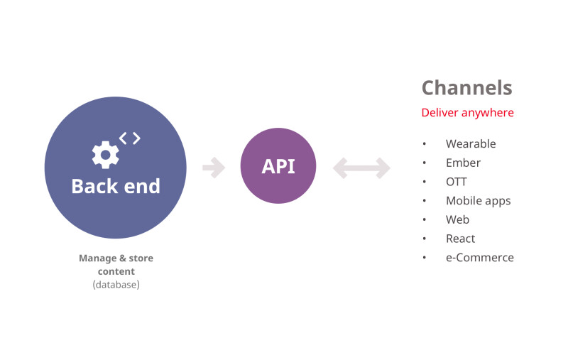 infographic illustrating how headless CMS architecture connects with different channels