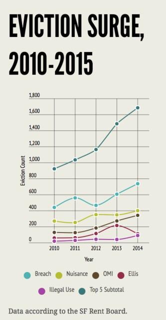 Eviction Surge graphic
