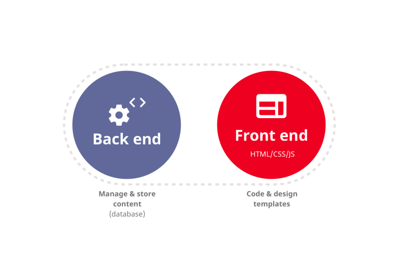 infographic illustrating how traditional CMS architecture works