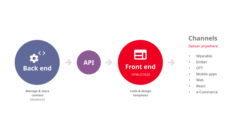 infographic illustrating how decoupled CMS architecture works
