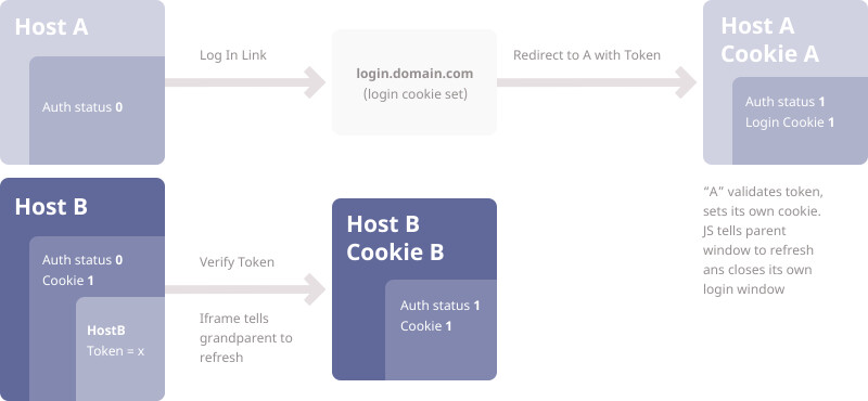 illustration showing single sign-in authentication workflow for Brightspot